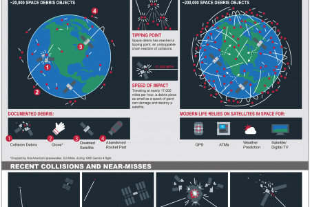 The Growing Threat Of Space Debris Infographic