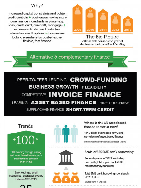 The Growth in Alternative & Complementary Finance Infographic