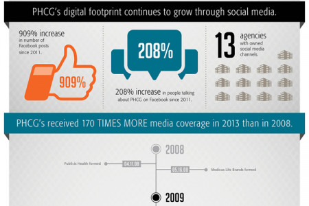 The Growth of a Global Leader Infographic