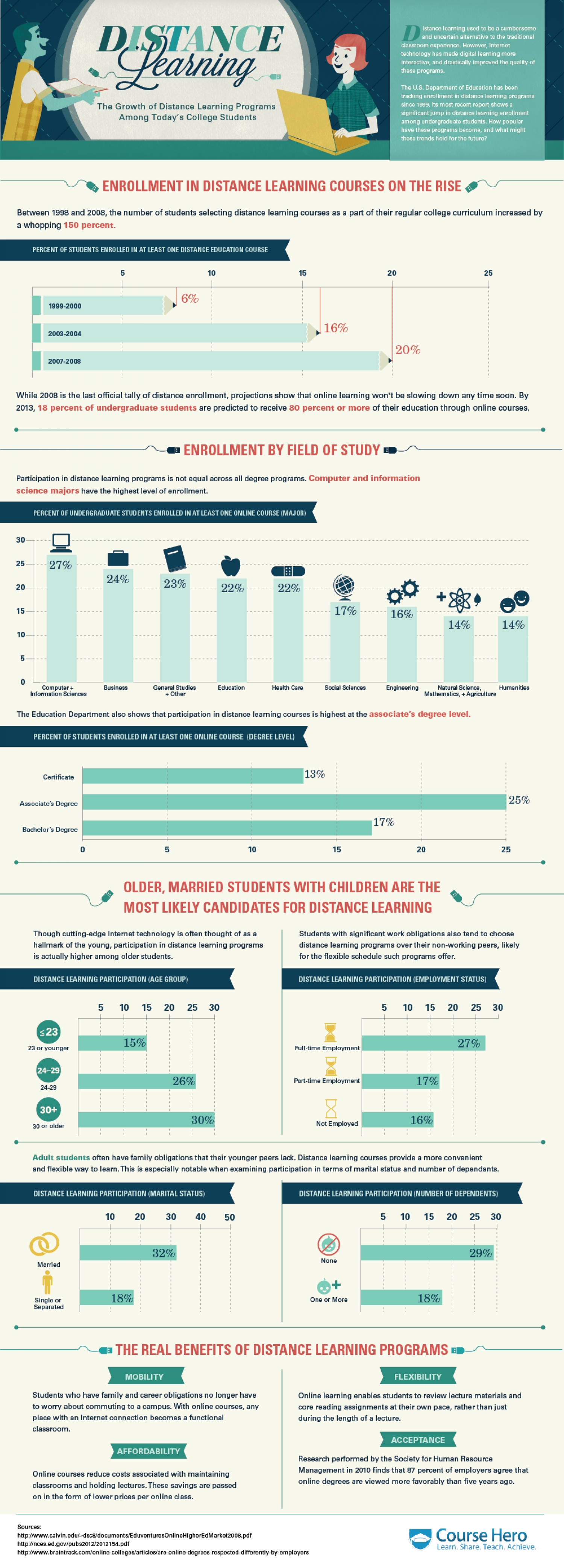 The Growth of Distance Learning Infographic
