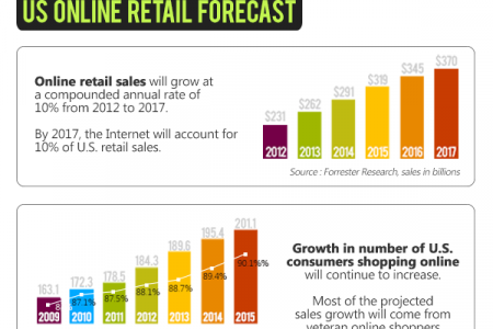 The Growth of Ecommerce Infographic