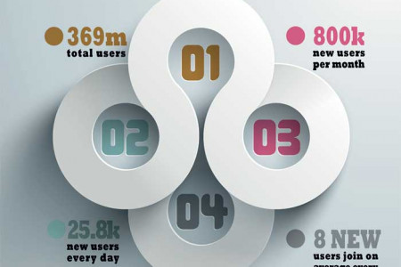 The Growth of Google Plus Infographic