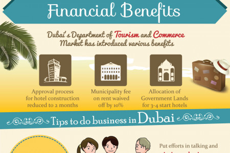 The Growth of Hospitality Industry in Dubai Infographic