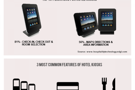 The Growth of Hospitality Kiosks Infographic