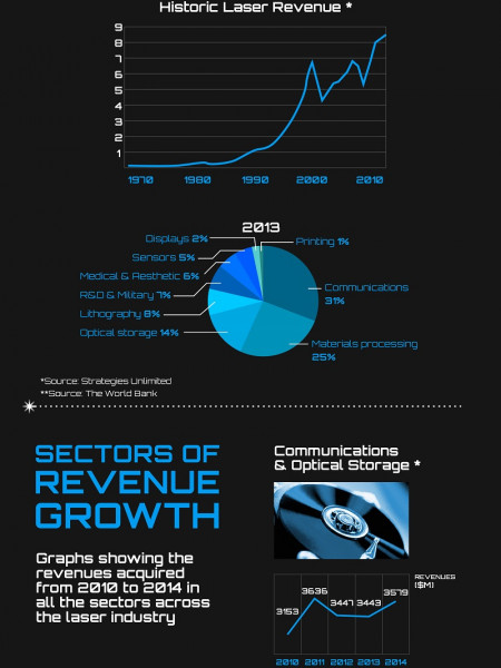 The Growth of Laser Usage and Technology Infographic