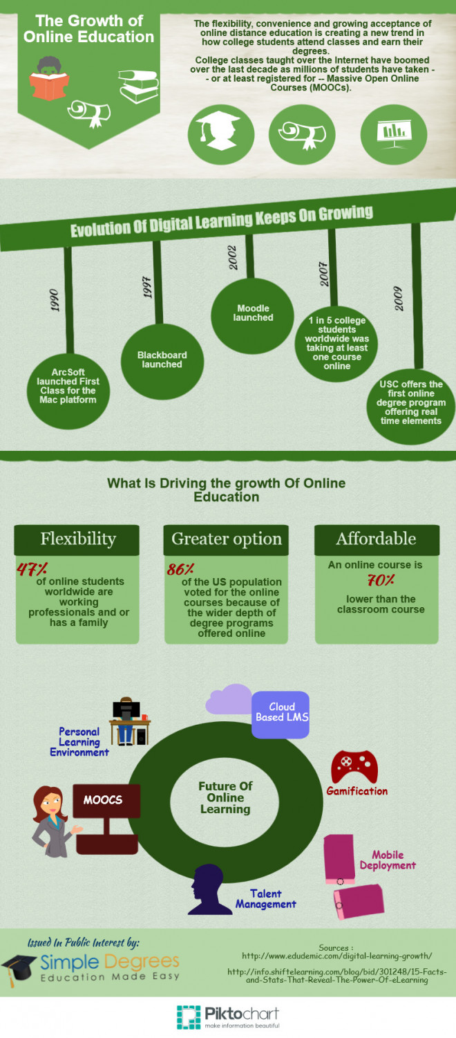 The Growth Of Online Education