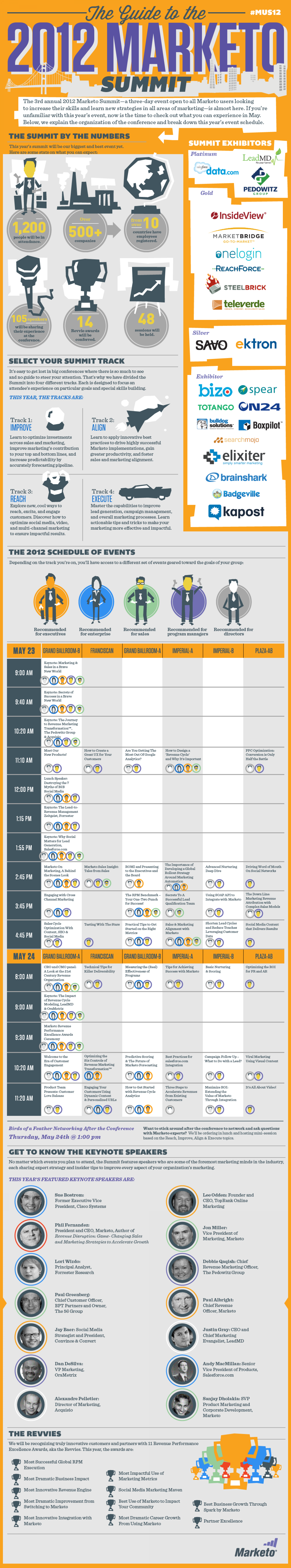 The Guide to the 2012 Marketo User Summit Infographic
