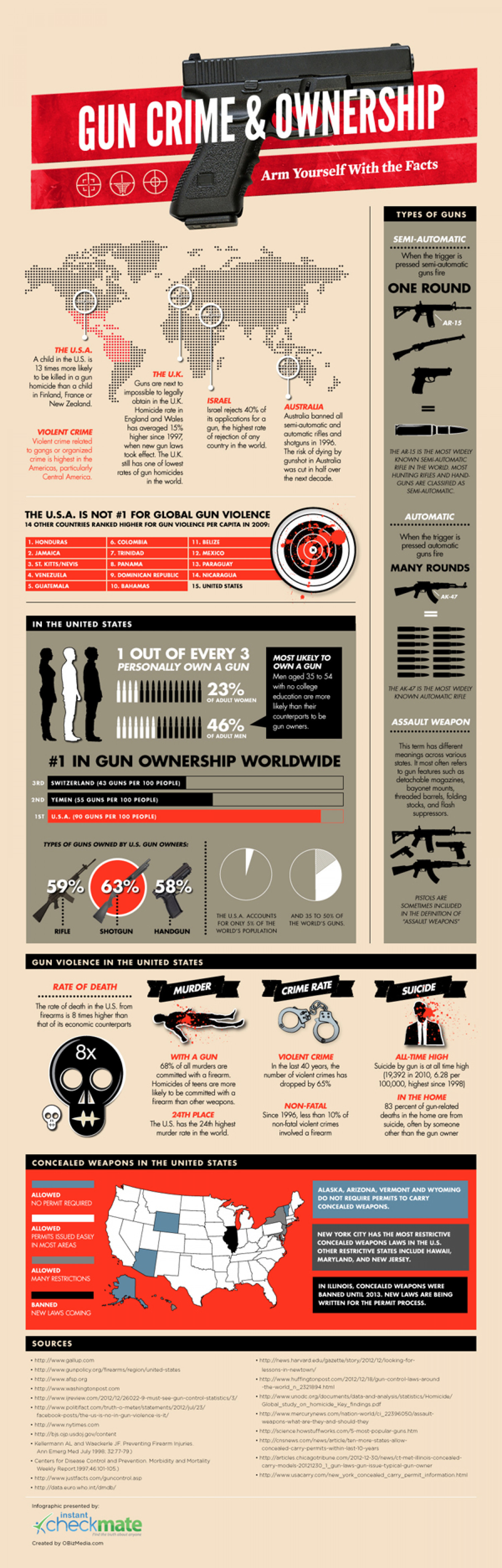 The Gun Debate: Arm Yourself With The Facts Infographic
