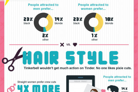 The Hairy Side of Online Dating Infographic