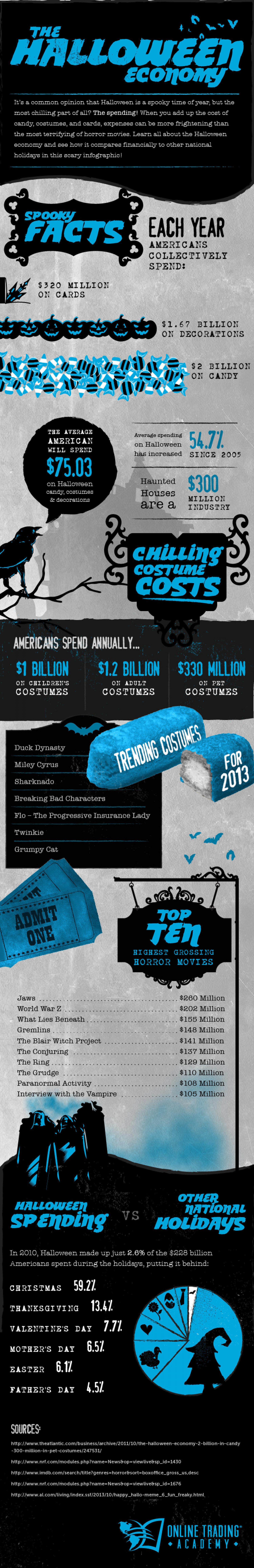 The Halloween Economy Infographic
