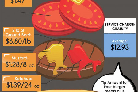 The Hamburger Index Infographic