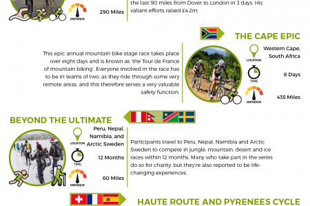 The Hardest Sporting Challenges Undertaken for Charity Infographic