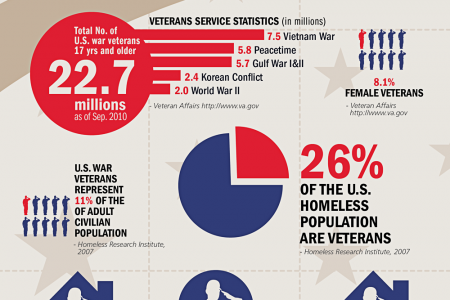 The Hardest War Is Fought At Home Infograph Infographic