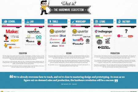 The Hardware Ecosystem Infographic