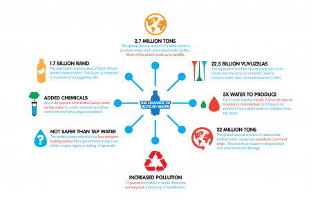 The Hazards of Bottled Water Infographic