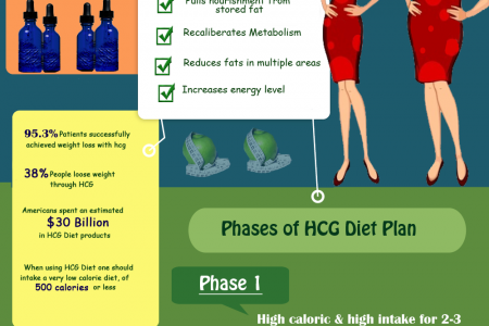 The HCG diet a healthy stepping stone for Weight management Infographic