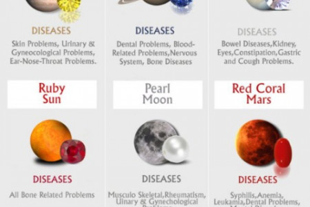 The Healing Power of Astrological Gemstone Infographic