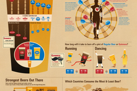 The Health Benefits of Guinness vs. Beer Infographic