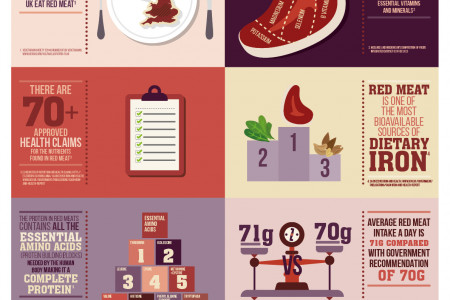 The health benefits of red meat Infographic