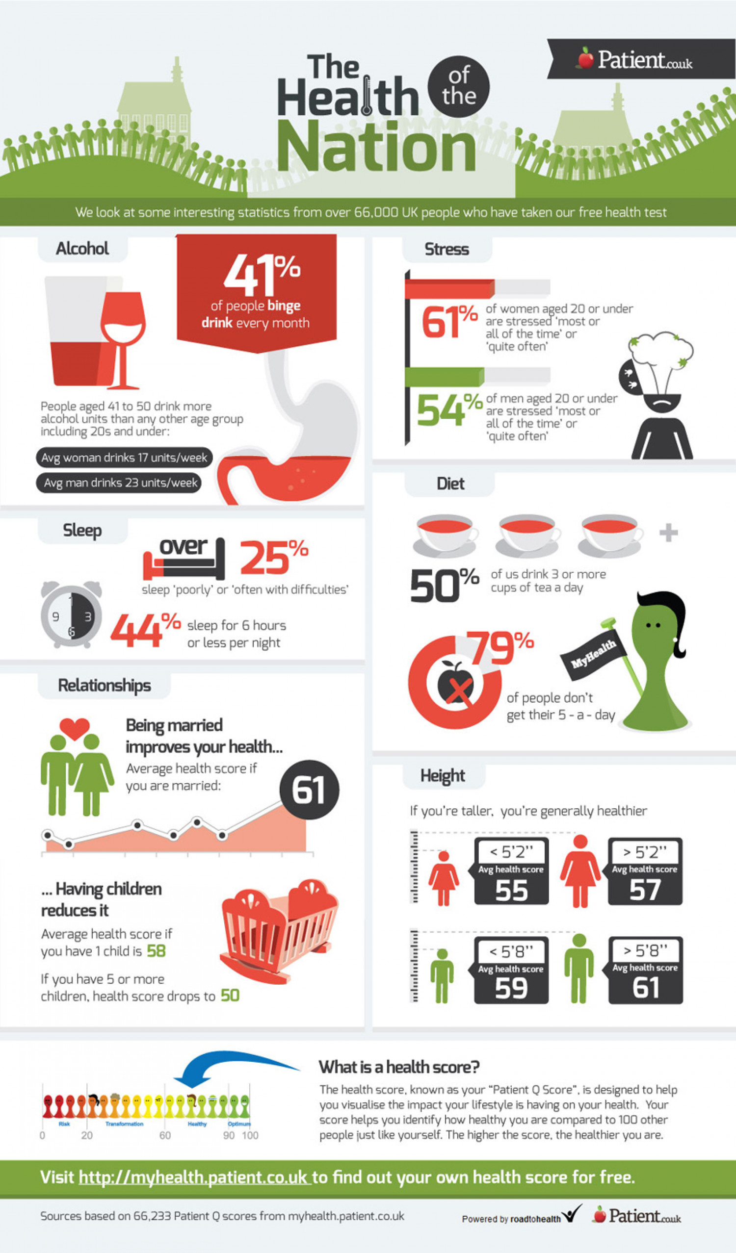 The Health of the Nation Infographic