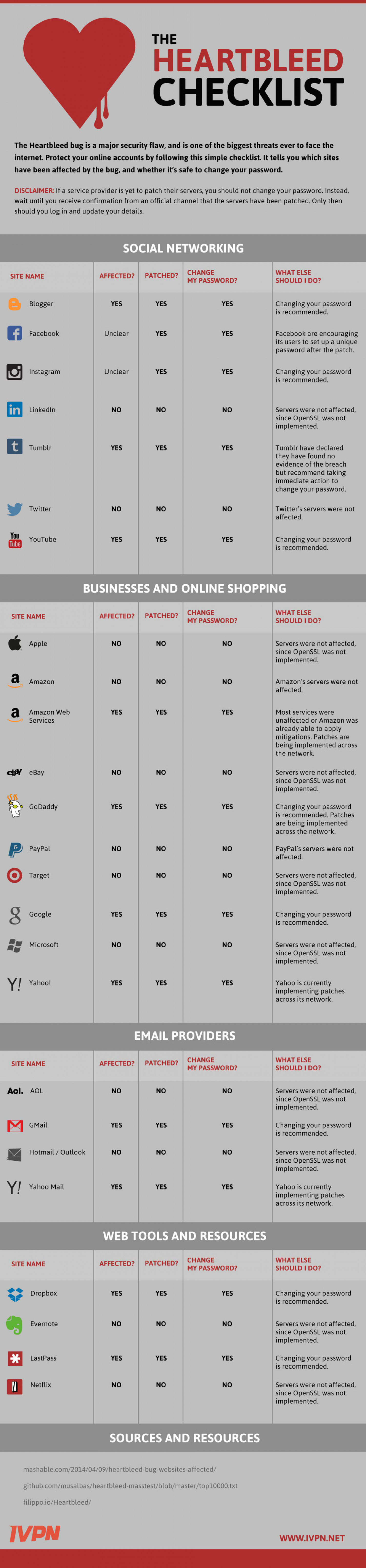 The Heartbleed Checklist Infographic