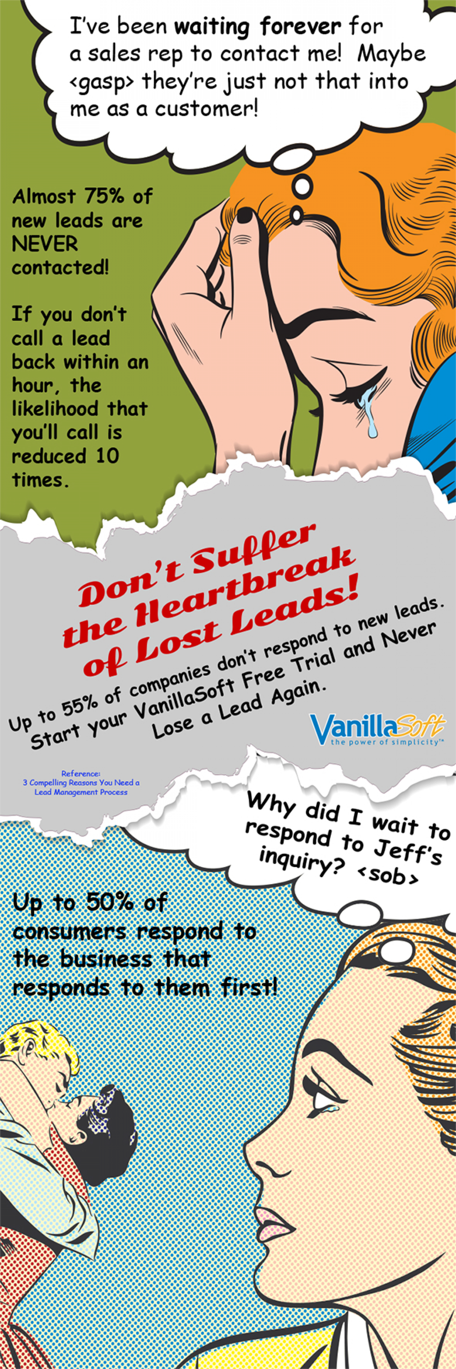 The Heartbreak of Lost Leads Infographic