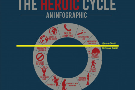The Heroic Cycle Infographic