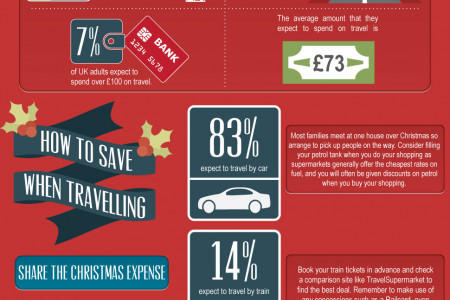 The Hidden Cost Of Christmas Infographic