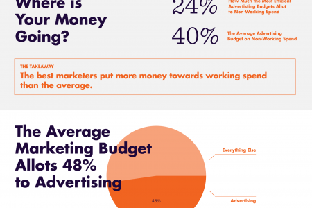 The Hidden Cost of Content Marketing Infographic