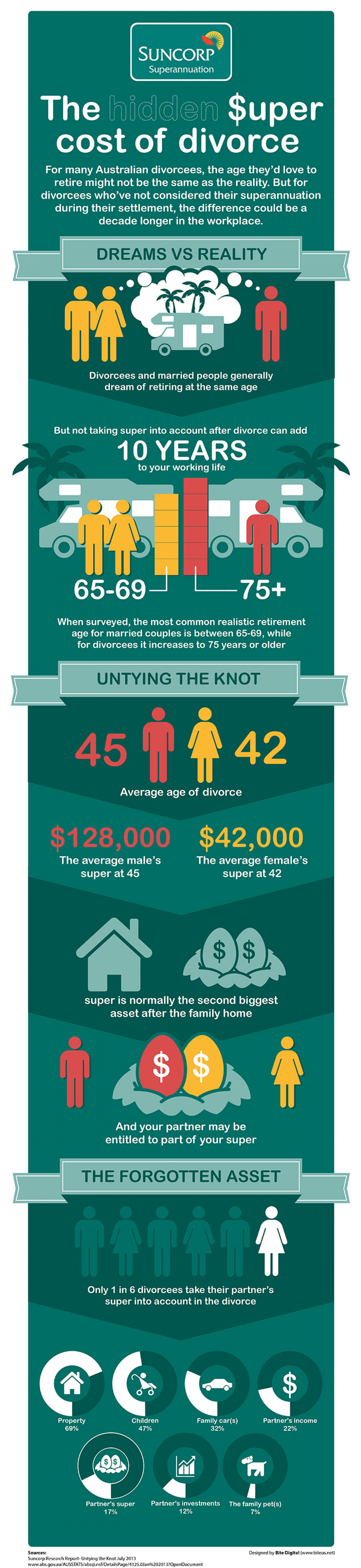 The Hidden Cost of Divorce Infographic