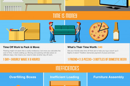 The Hidden Costs of a DIY Move Infographic