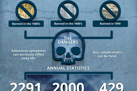 The Hidden Danger of Asbestos in the Workplace Infographic