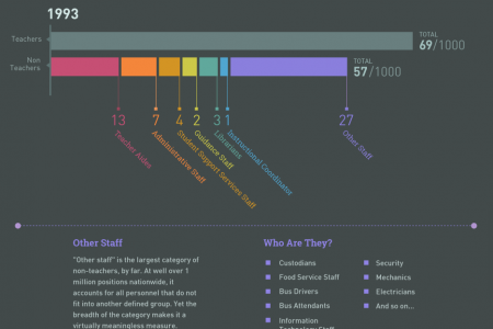 The Hidden Half: School Employees Who Don't Teach Infographic
