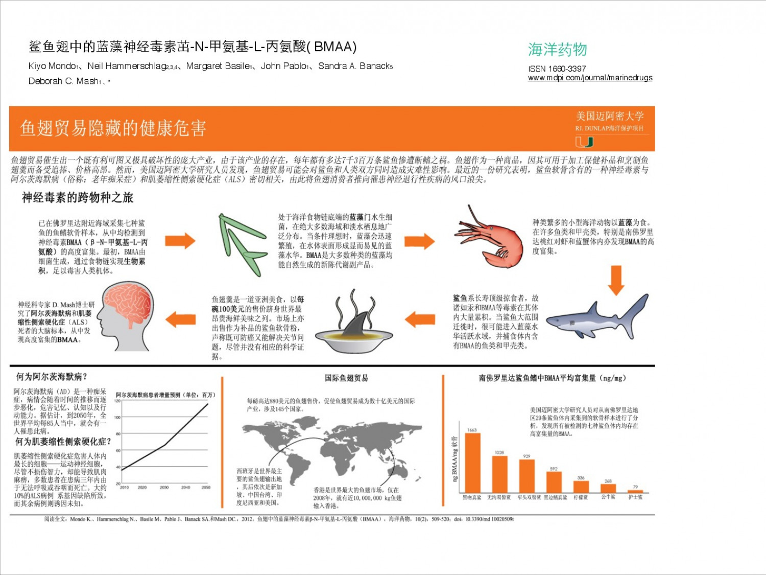 The Hidden Harm of Shark Finning (Translated into Mandarin Chinese) Infographic