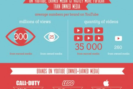 The Hidden Part Of YouTube For Brands Infographic