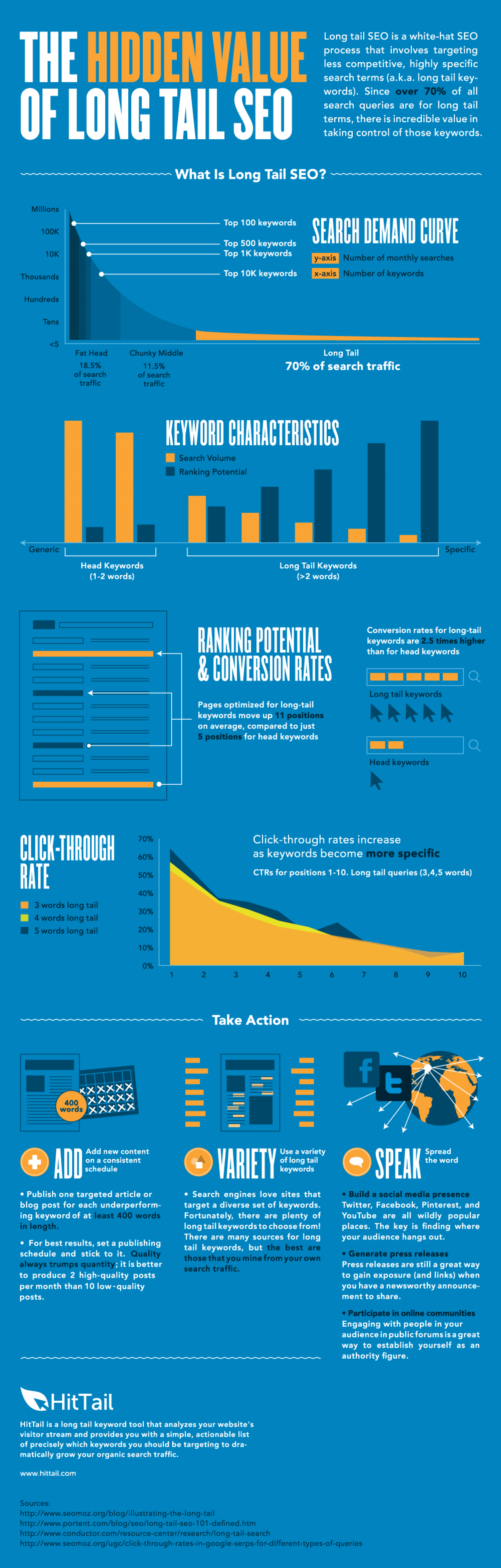 The Hidden Value of Long Tail SEO Infographic