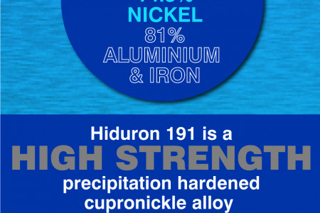 The Hiduron Family of Alloys Infographic