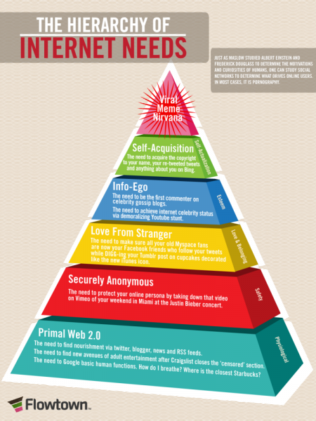 The Hierarchy of Internet Needs  Infographic