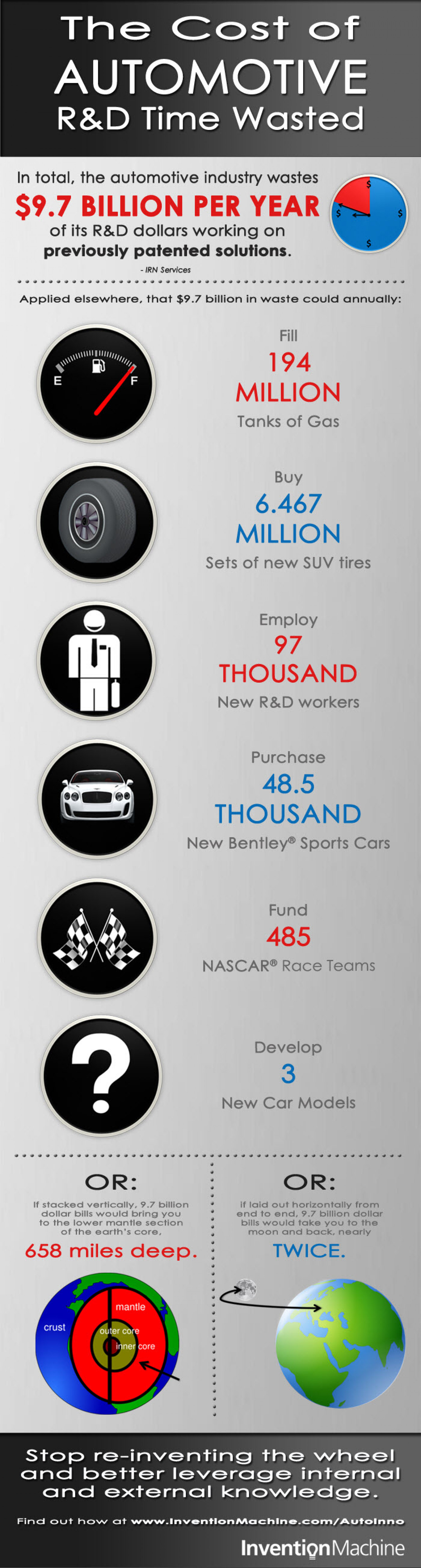The High Cost of Automotive Research & Development Time Wasted Infographic