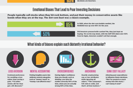The High Cost of Bad Investment Decisions Infographic
