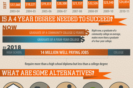 The High Cost of College: Is It Worth It? Infographic
