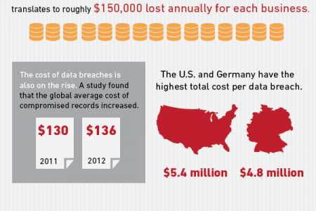The High Cost of IT Disaster Infographic