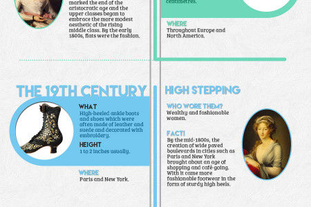 The High Heel – Where it all Began Infographic
