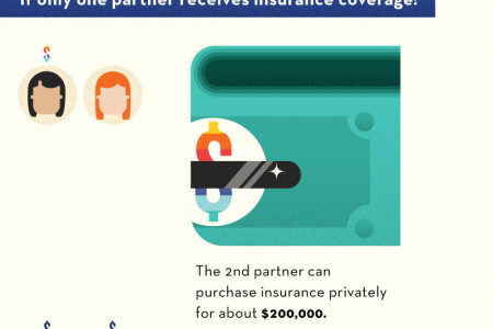 The High Price of Marriage Inequality Infographic