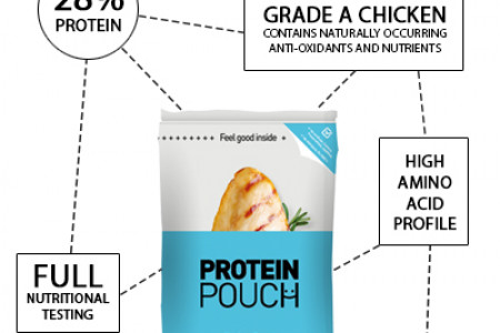 The High Protein Wonderfood Infographic