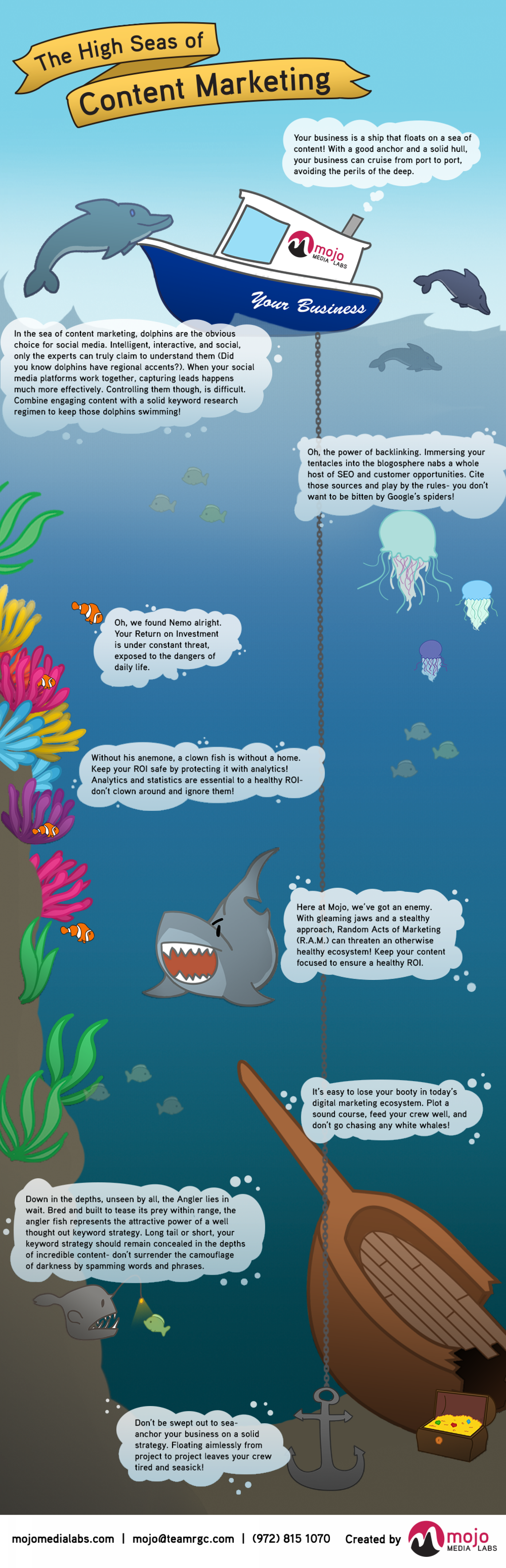 The High Seas of Content Marketing Infographic