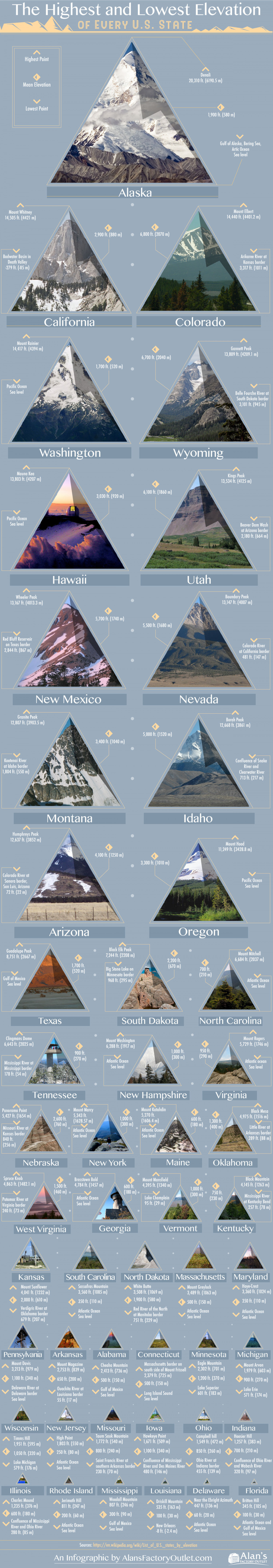 The Highest and Lowest Elevation of Every U.S. State Infographic