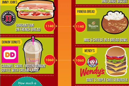 The Highest Calorie Menu Items at 25 Major Fast Food Chains, Ranked Infographic