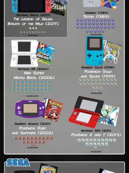 The Highest-Selling Video Games, By Console Infographic