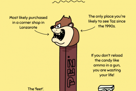 The Hilarious Truth About Your Favourite Childhood Sweets: Pez Infographic